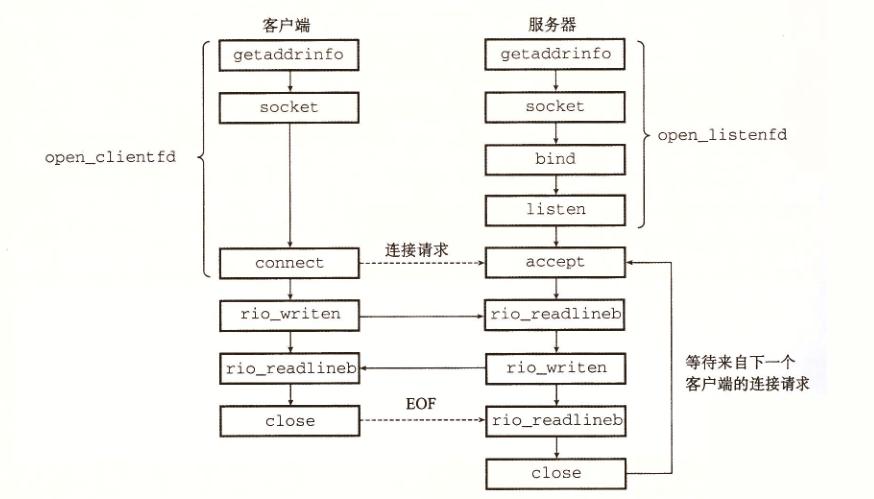 217f4d714f-socket-client-server.png